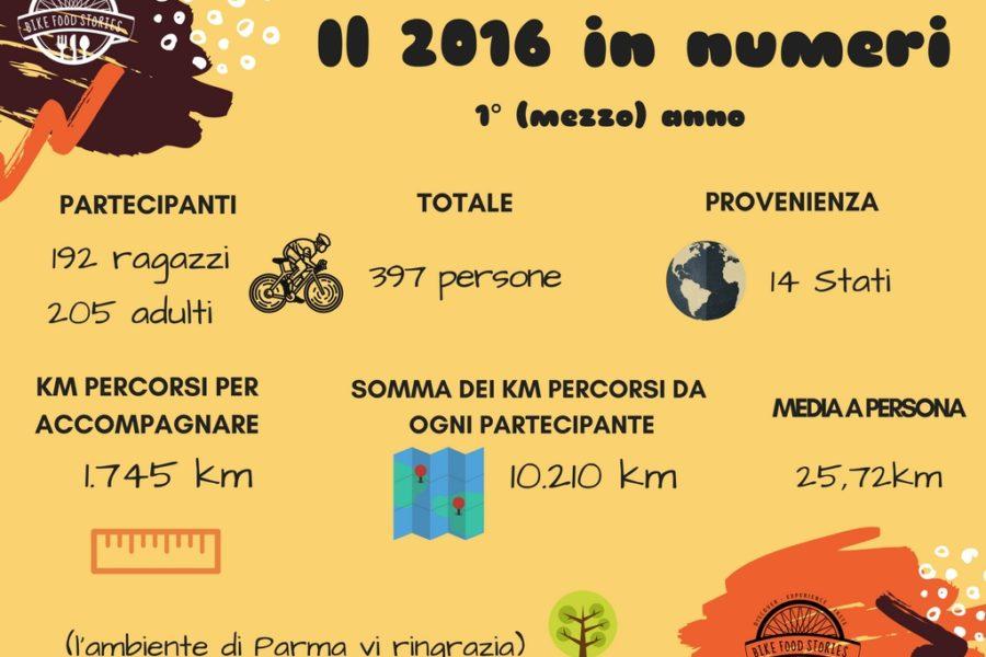Il 2016 in numeri